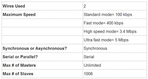 Basics of the I2C Communication Protocol - Specifications Table