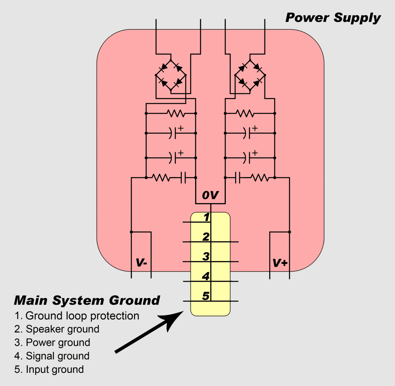 hight resolution of the ground networks are connected to the main system ground in a particular order so that high currents only flow through the low current grounds for a very