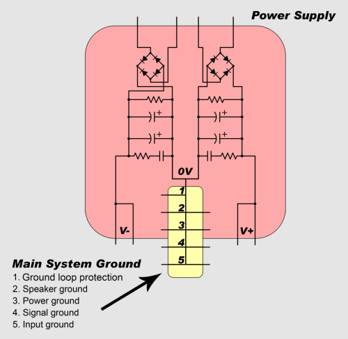small resolution of the ground networks are connected to the main system ground in a particular order so that high currents only flow through the low current grounds for a very