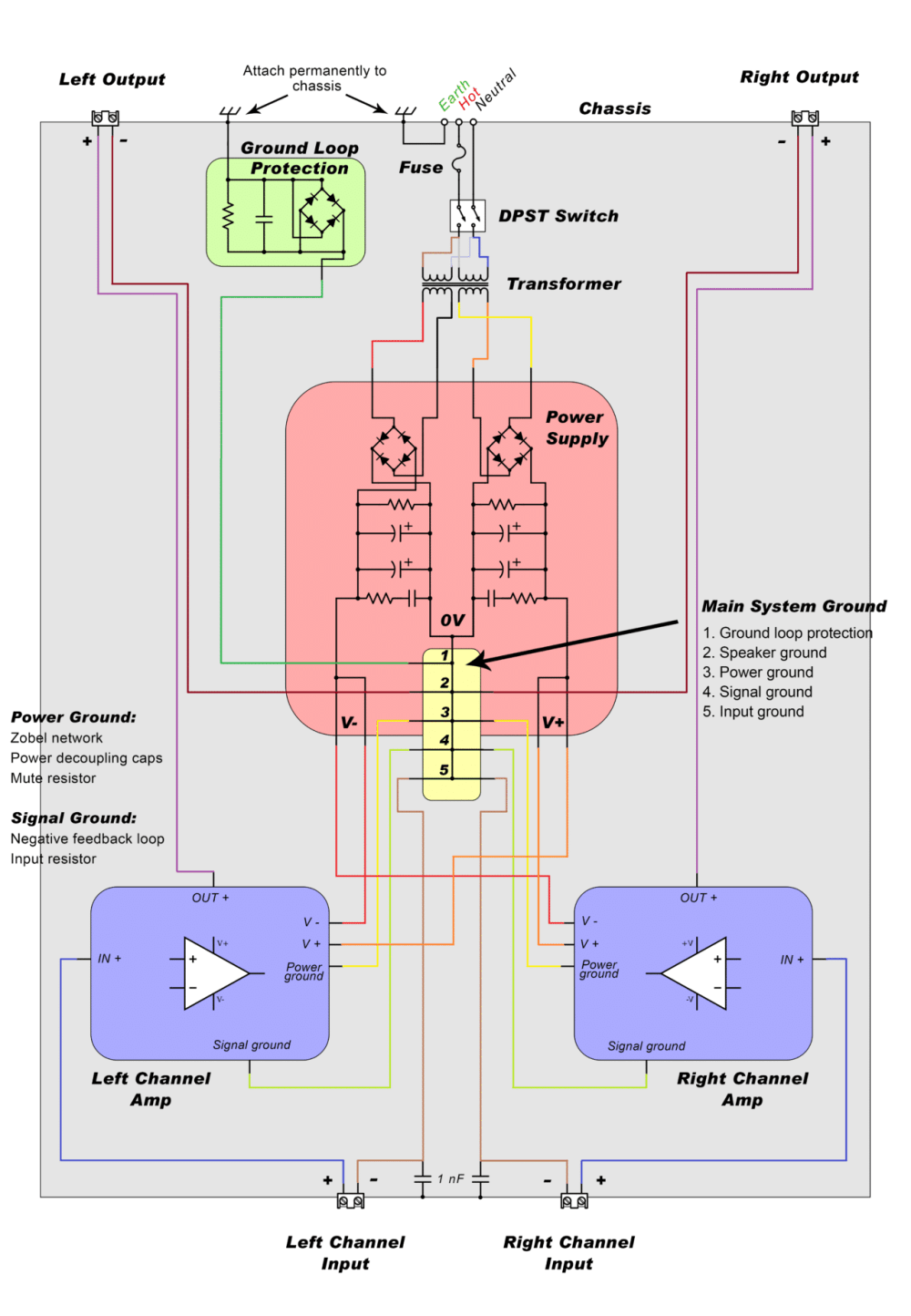 medium resolution of wiring the amplifier