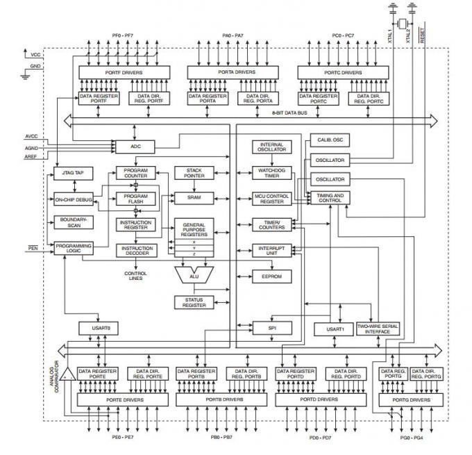 128K Bytes programmable circuit board In System