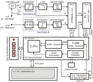 15 GHz Frequency Counter  CircuitLib