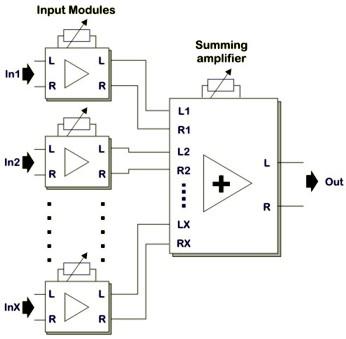 How to build an audio mixer