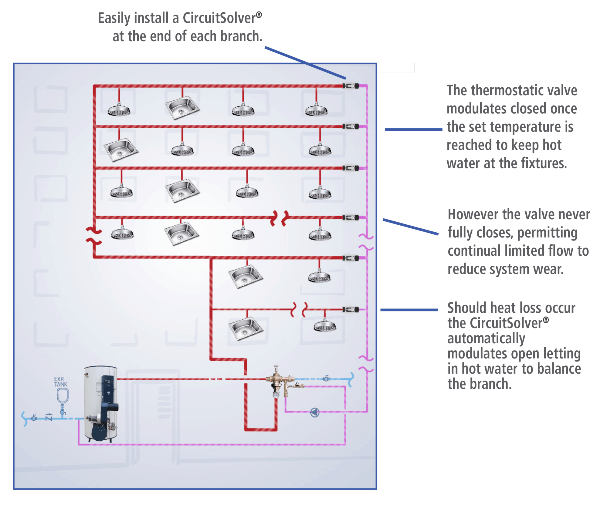 hight resolution of dhws domestic hot water systems