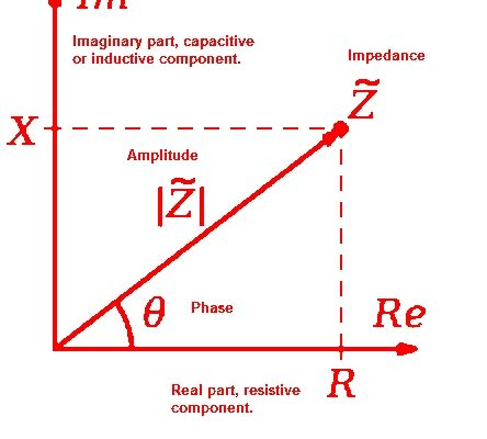 What Is Impedance Difference Between Impedance And Resistance