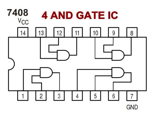Logic gates, AND gate, OR gate, Truth table, Universal