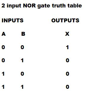 Logic gates, Truth table , Universal gate, NAND gate , AND