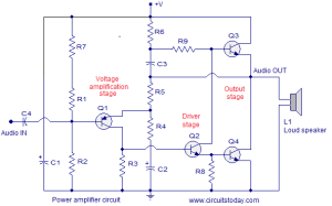 Practical power amplifier stages and block diagram Power amplifier circuit and description