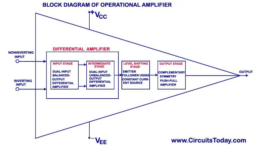 5000 watt amplifier circuit diagram kenwood kvt 516 wiring of op amp great installation operational basics ideal working inverting rh circuitstoday com