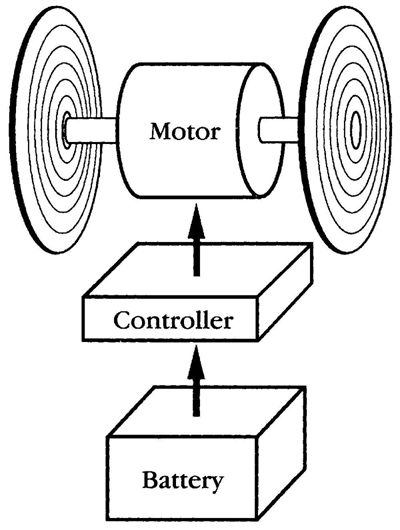 dc motor control block diagram motor repalcement parts and diagram