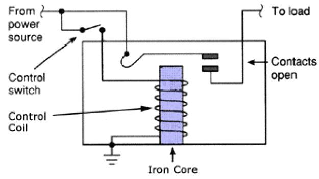 Working Of Relays How Relay Works Basics Design Construction