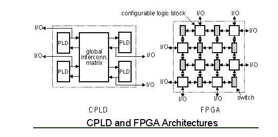 understanding fpga and cpld