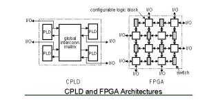 Understanding FPGA and CPLD  Electronic Circuits and