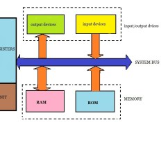 Computer Architecture Block Diagram Wiring For Kohler Generator Introduction To Pic Electronic Circuits And Diagrams