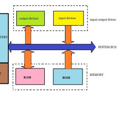 microprocessor block diagram [ 1117 x 771 Pixel ]