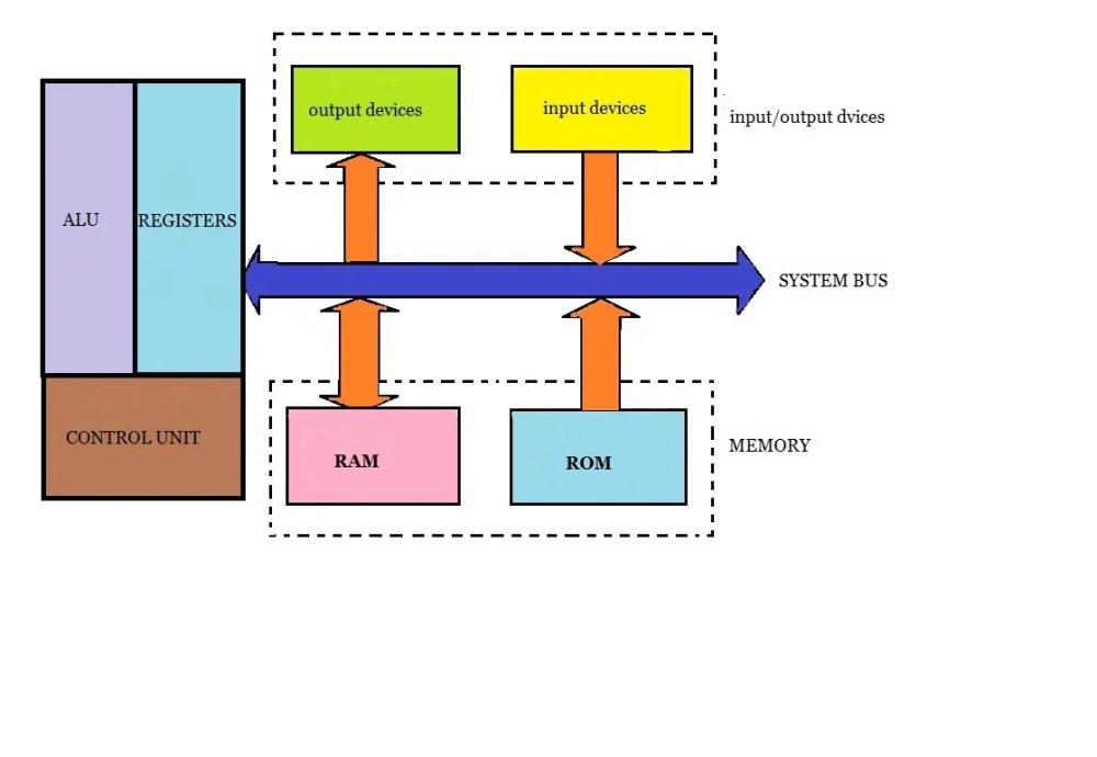 medium resolution of microprocessor block diagram