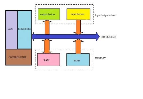 small resolution of microprocessor block diagram