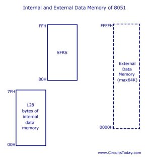 8051 Microcontroller  Tutorial and Guide
