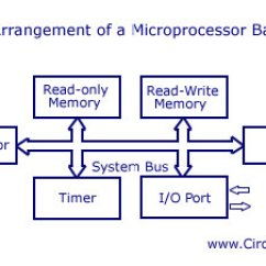 Difference Between Circuit And Wiring Diagrams 94 Honda Prelude Diagram Microprocessor Microcontroller A Comparison Of Differences Based System