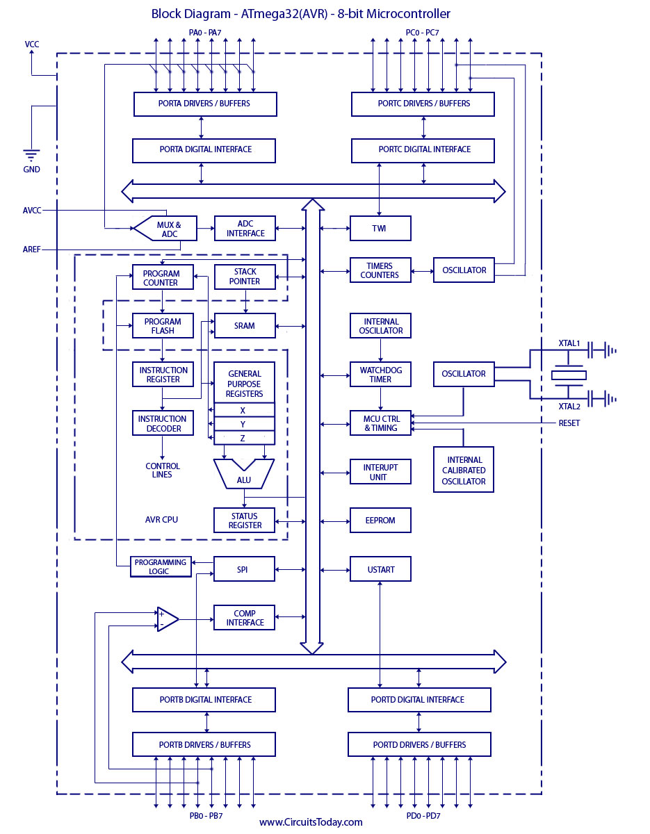 architecture of 8085 microprocessor with block diagram pdf pioneer car stereo wiring colors 16 bit schematic wrg 7799 guided missile atmega32