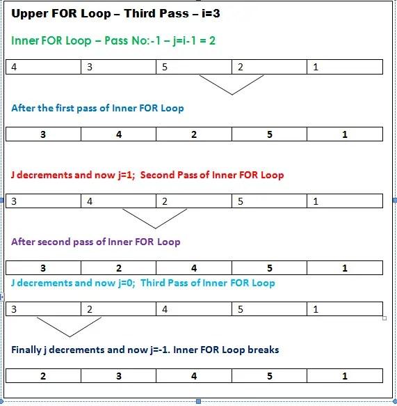 Insertion sorting algorithm