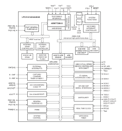 diagram nxp lpc214x block  [ 1456 x 1632 Pixel ]