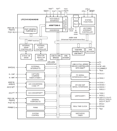 small resolution of diagram nxp lpc214x block