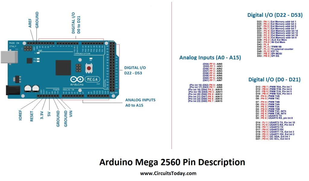 arduino mega 2560 pin diagram bmw e39 wiring harness tutorial - pinout and schematics. specifications