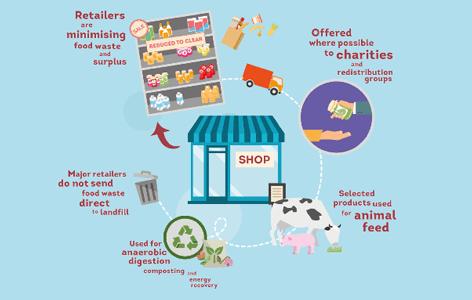 retailers-food-waste-BRC