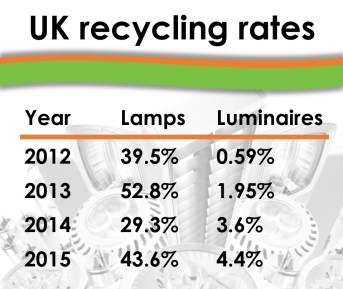 UK Recycling rates