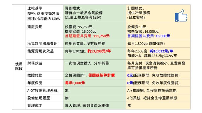 冷氣服務_提案簡報 (1)