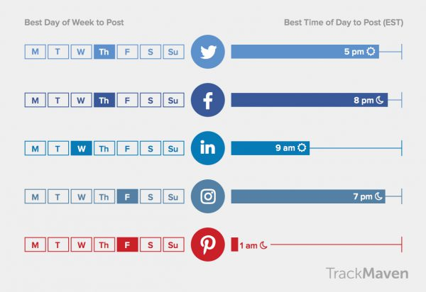 The best times to post on social media - TrackMaven