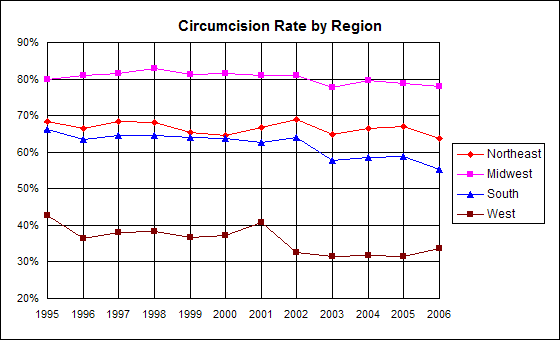 Circumcision incidence graph