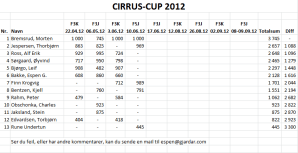 Cirruscup 2012