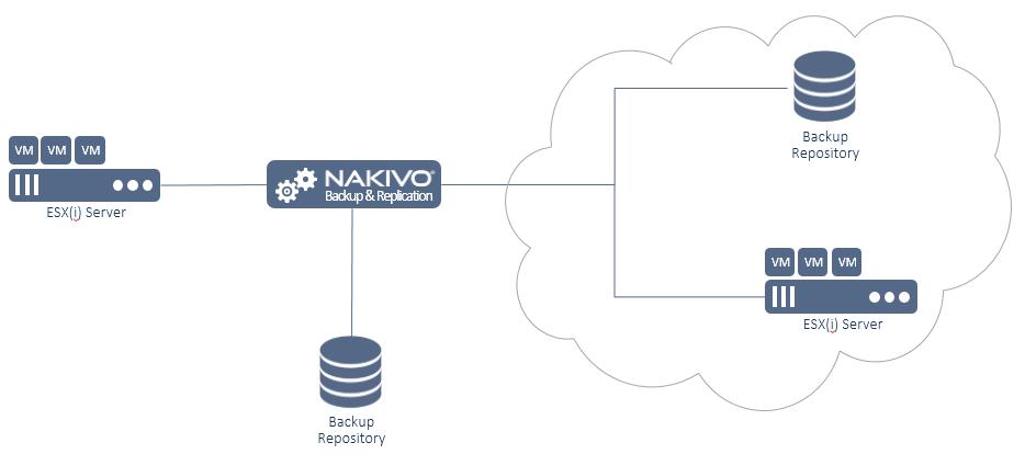 Nakivo_Diagram