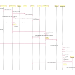 Sequence Diagram For Hotel Reservation System Telecaster Wiring Treble Bleed Detail View