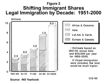 Shaping Florida: The Effects of Immigration, 1970-2020