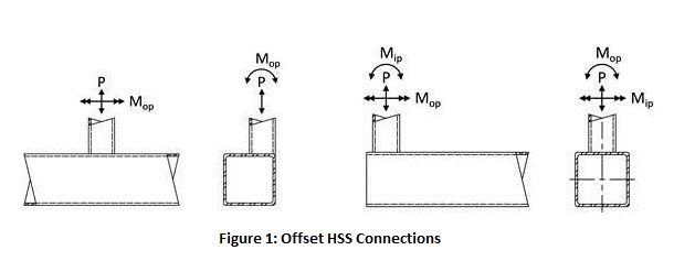 Offset HSS Connections