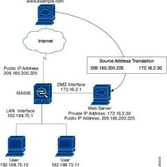 Dmz Network Diagram With 3 House Lights Wiring South Africa Configuring