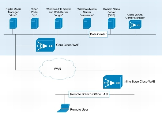Deploying Cisco Wide Area Application Services And Digital Media