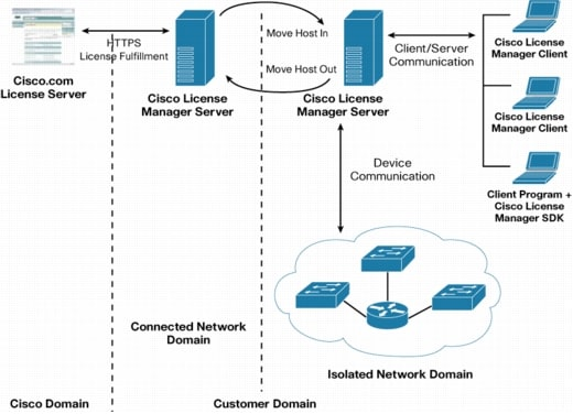 Deploying Cisco License Manager 3 0 In Isolated Networks Cisco