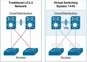 Upgrade Cisco 4500 Switches IOS and ROMM and Failed to Enable VSS