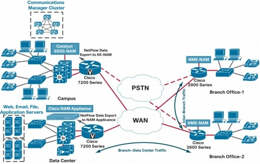 Monitoring VoIP With Cisco Network Analysis Module Cisco