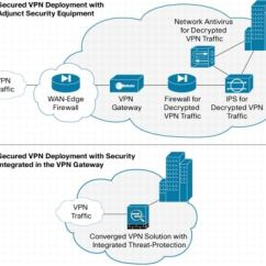 Site To Vpn Network Diagram 99 Ford Explorer Xlt Radio Wiring Remote-access Vpns: Business Productivity, Deployment, And Security Considerations - Cisco