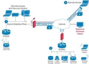 Cisco RV042 Dual WAN VPN Router  Cisco