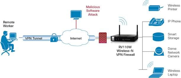 Diagram Of A Typical Network With A Router