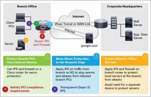 Cisco IOS Inline Intrusion Prevention System Data Sheet