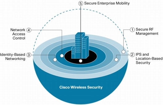 Corp Guest Wifi On Sonicpointndr Via Cisco Switches Network