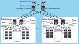 Classic Network Design Using Cisco Nexus 9000 Series Switches  Cisco