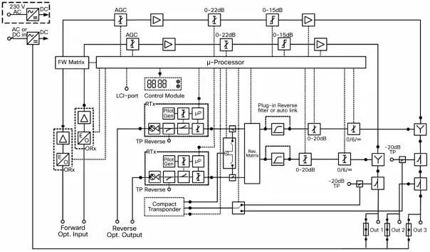 Cisco Compact EGC GaN Segmentable Node A90201 Data Sheet